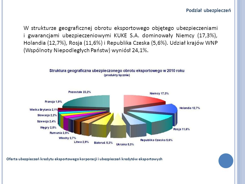 Oferta ubezpieczeń kredytu eksportowego korporacji i ubezpieczeń kredytów eksportowych Podział ubezpieczeń W strukturze geograficznej obrotu eksportow
