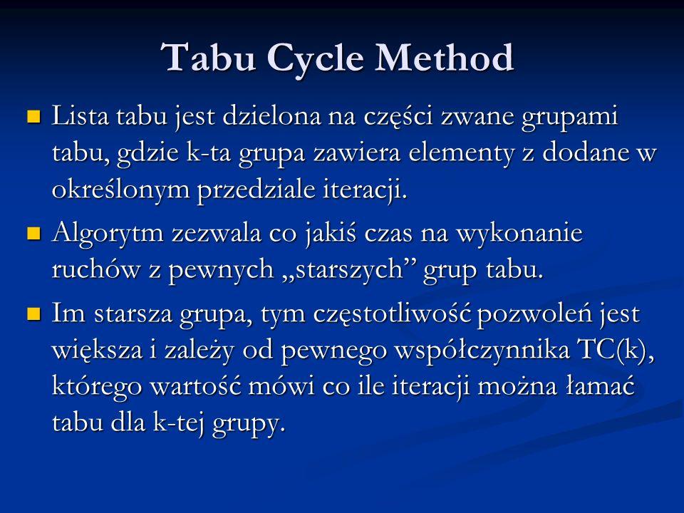 Tabu Cycle Method Lista tabu jest dzielona na części zwane grupami tabu, gdzie k-ta grupa zawiera elementy z dodane w określonym przedziale iteracji.