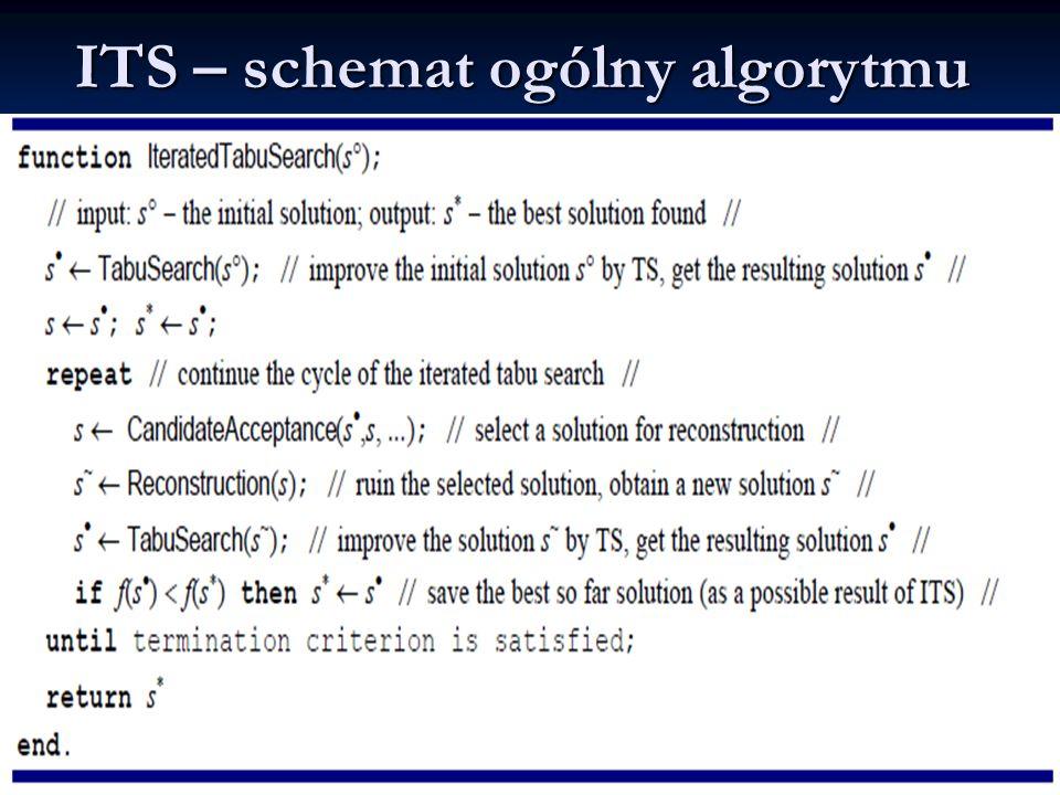ITS – schemat ogólny algorytmu