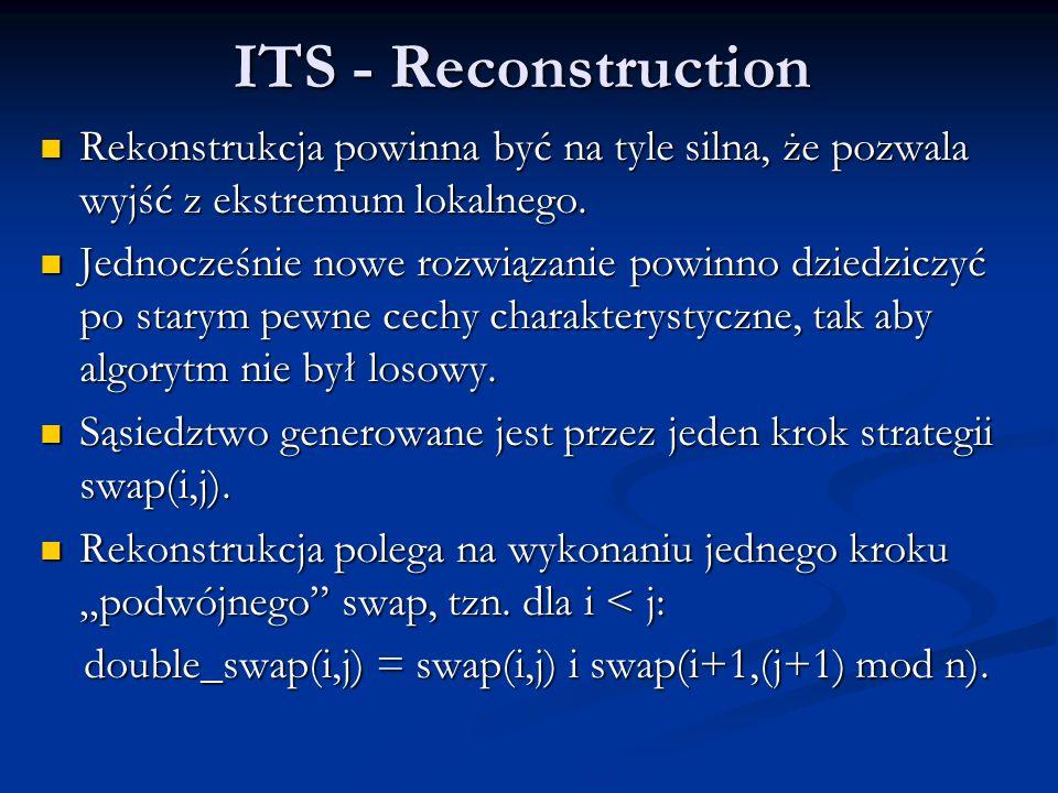 ITS - Reconstruction Rekonstrukcja powinna być na tyle silna, że pozwala wyjść z ekstremum lokalnego. Rekonstrukcja powinna być na tyle silna, że pozw