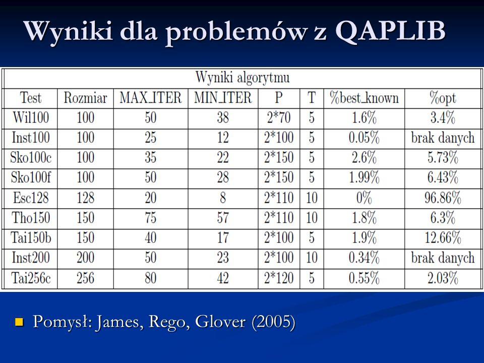 Wyniki dla problemów z QAPLIB Pomysł: James, Rego, Glover (2005) Pomysł: James, Rego, Glover (2005)