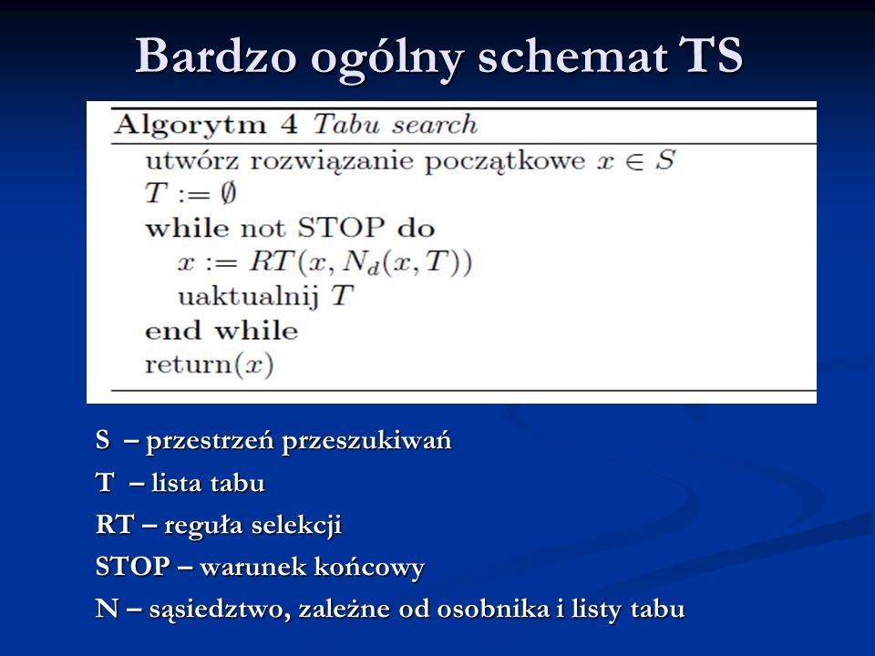 Bardzo ogólny schemat TS S – przestrzeń przeszukiwań T – lista tabu RT – reguła selekcji STOP – warunek końcowy N – sąsiedztwo, zależne od osobnika i