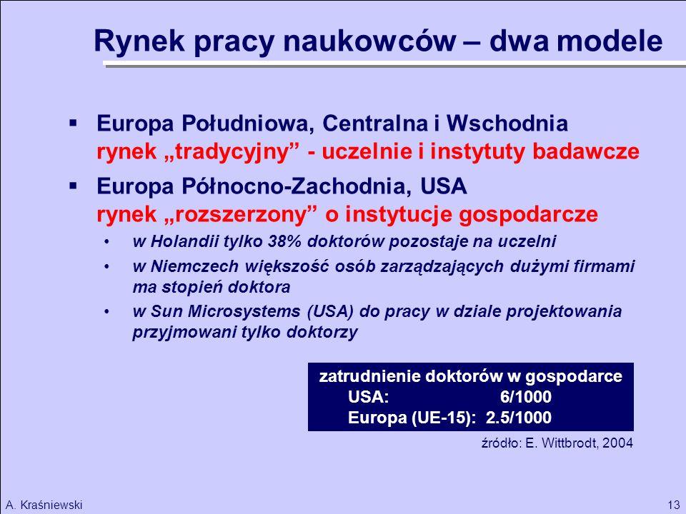 13A. Kraśniewski Rynek pracy naukowców – dwa modele Europa Południowa, Centralna i Wschodnia rynek tradycyjny - uczelnie i instytuty badawcze Europa P
