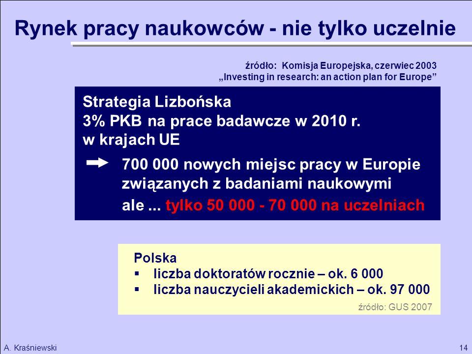 14A.Kraśniewski Strategia Lizbońska Polska liczba doktoratów rocznie – ok.