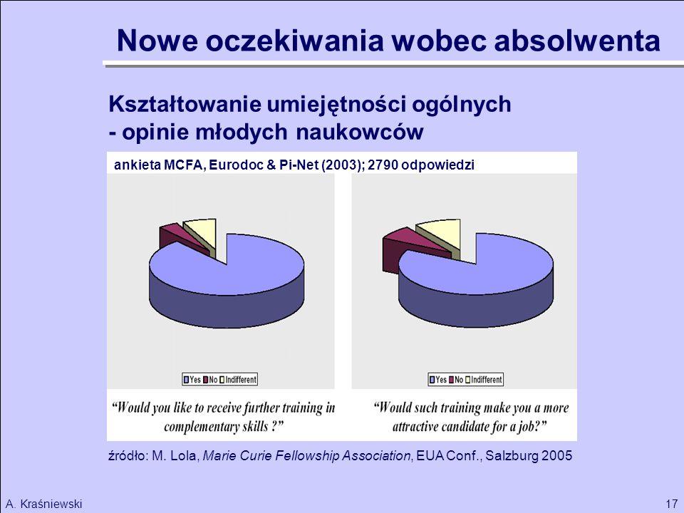 17A.Kraśniewski Kształtowanie umiejętności ogólnych - opinie młodych naukowców źródło: M.