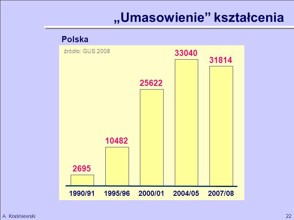 22A. Kraśniewski Umasowienie kształcenia 2695 10482 1990/91 25622 33040 1995/962000/012004/05 31814 2007/08 Polska źródło: GUS 2008