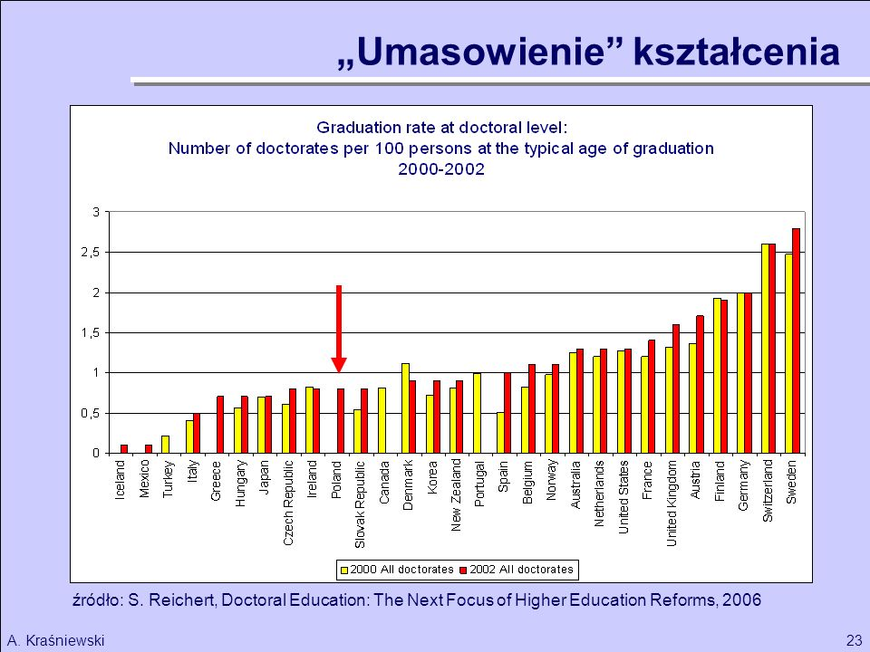 23A. Kraśniewski Umasowienie kształcenia źródło: S. Reichert, Doctoral Education: The Next Focus of Higher Education Reforms, 2006