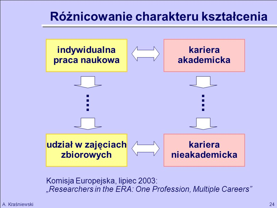 24A. Kraśniewski indywidualna praca naukowa kariera akademicka Różnicowanie charakteru kształcenia udział w zajęciach zbiorowych kariera nieakademicka