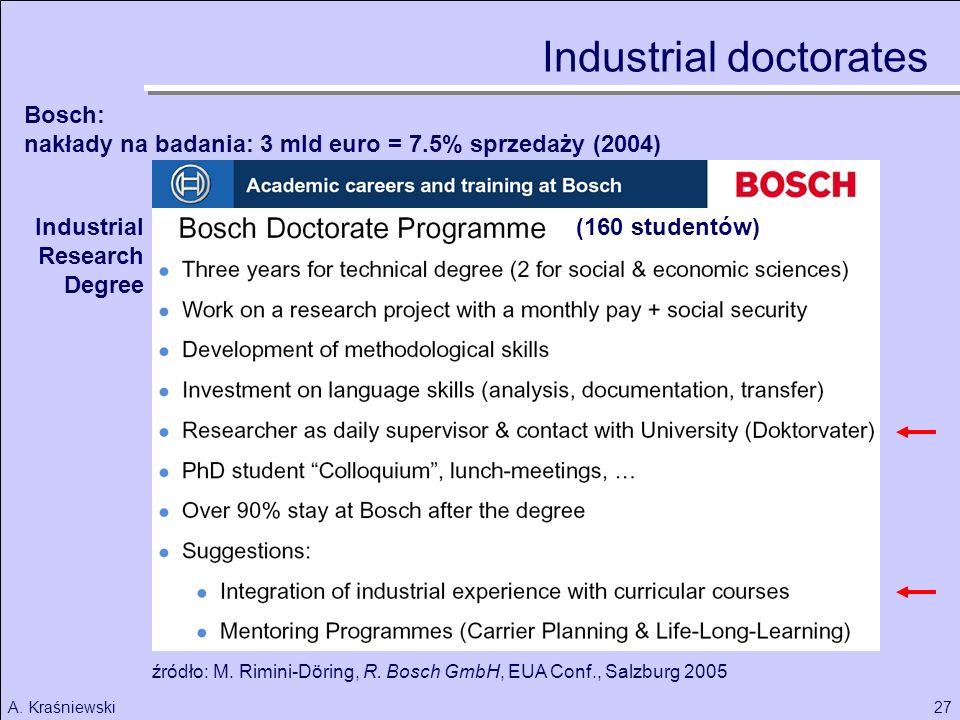 27A. Kraśniewski Industrial doctorates Bosch: nakłady na badania: 3 mld euro = 7.5% sprzedaży (2004) źródło: M. Rimini-Döring, R. Bosch GmbH, EUA Conf