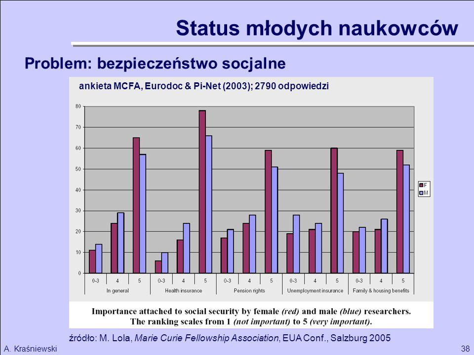 38A. Kraśniewski Problem: bezpieczeństwo socjalne źródło: M. Lola, Marie Curie Fellowship Association, EUA Conf., Salzburg 2005 ankieta MCFA, Eurodoc