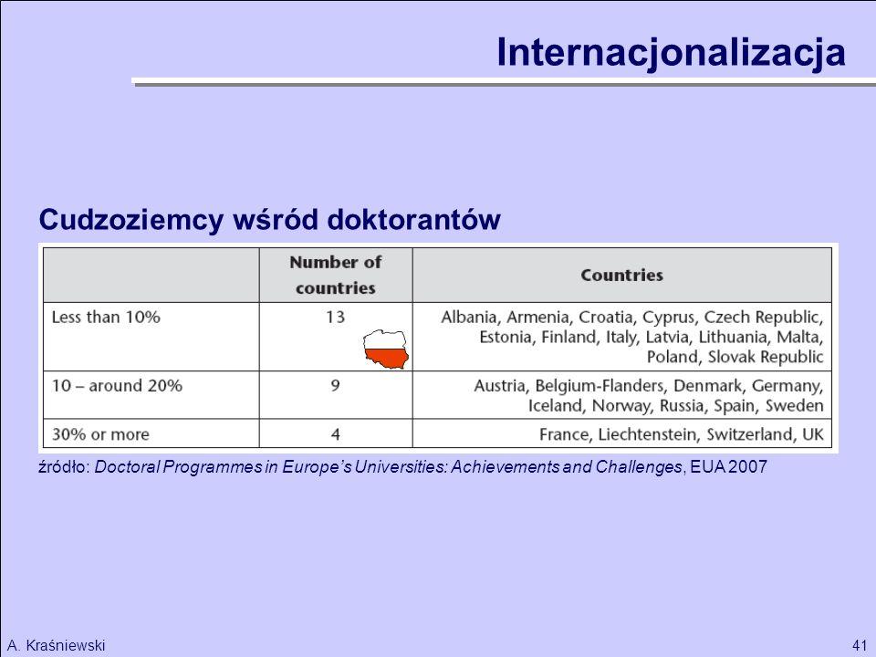 41A. Kraśniewski Internacjonalizacja źródło: Doctoral Programmes in Europes Universities: Achievements and Challenges, EUA 2007 Cudzoziemcy wśród dokt