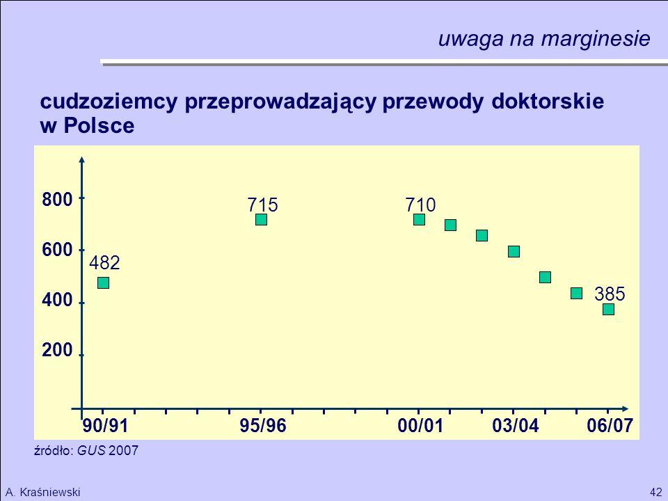 42A. Kraśniewski 200 400 600 800 00/01 cudzoziemcy przeprowadzający przewody doktorskie w Polsce 95/9690/9103/0406/07 482 715710 385 źródło: GUS 2007