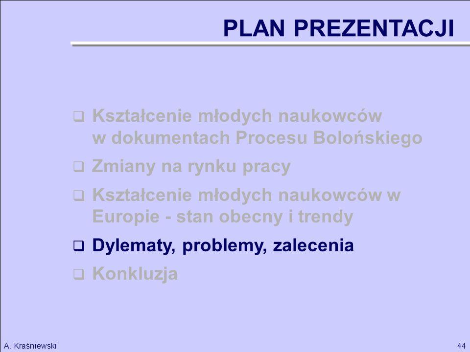 44A. Kraśniewski PLAN PREZENTACJI Kształcenie młodych naukowców w dokumentach Procesu Bolońskiego Zmiany na rynku pracy Kształcenie młodych naukowców
