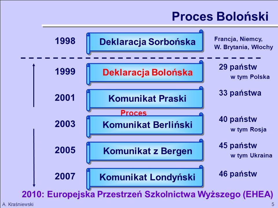 5A. Kraśniewski 1998 Deklaracja Sorbońska Francja, Niemcy, W. Brytania, Włochy 29 państw 33 państwa Proces Boloński 40 państw 2010: Europejska Przestr