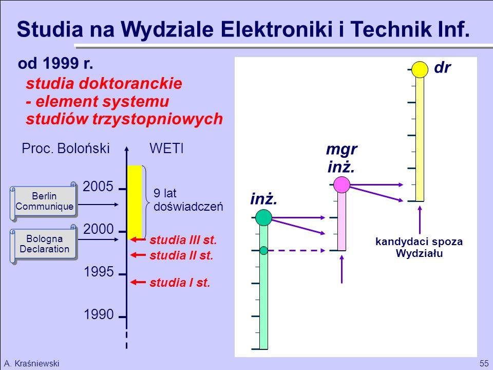55A. Kraśniewski od 1999 r. inż. kandydaci spoza Wydziału mgr inż. dr 1990 2000 1995 2005 studia I st. studia II st. studia III st. 9 lat doświadczeń