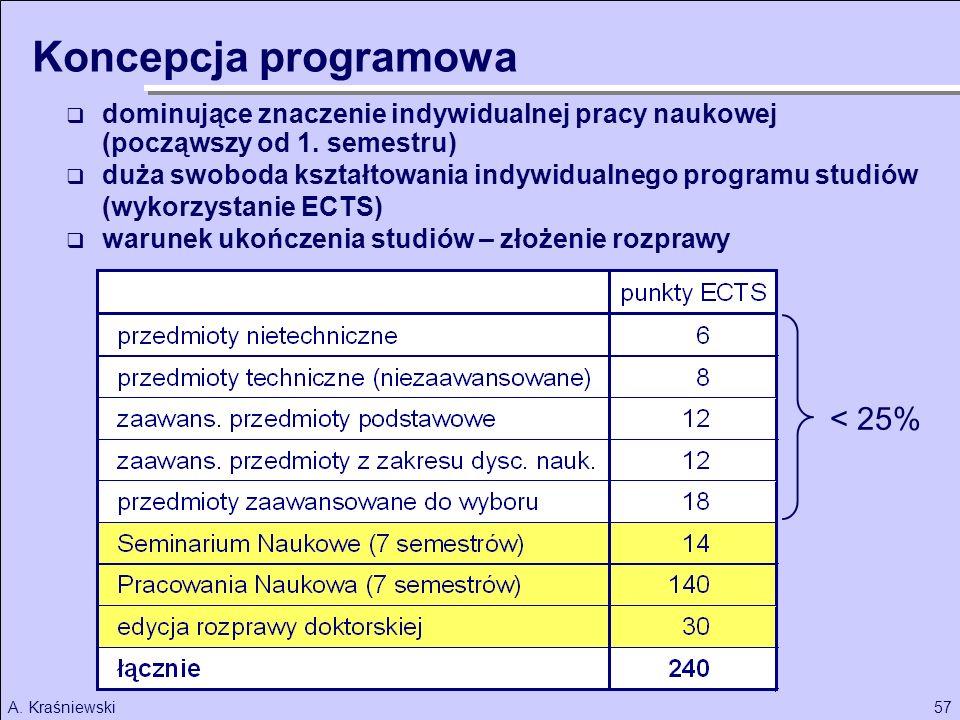 57A. Kraśniewski Koncepcja programowa dominujące znaczenie indywidualnej pracy naukowej (począwszy od 1. semestru) duża swoboda kształtowania indywidu