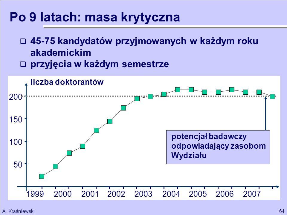 64A. Kraśniewski 50 100 150 200 2003 liczba doktorantów 2002200120001999 45-75 kandydatów przyjmowanych w każdym roku akademickim przyjęcia w każdym s