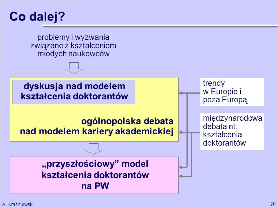 76A. Kraśniewski problemy i wyzwania związane z kształceniem młodych naukowców ogólnopolska debata nad modelem kariery akademickiej międzynarodowa deb