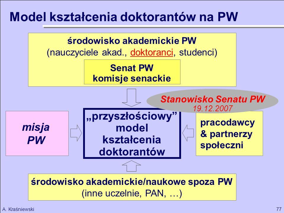 77A. Kraśniewski przyszłościowy model kształcenia doktorantów środowisko akademickie PW (nauczyciele akad., doktoranci, studenci) Senat PW komisje sen