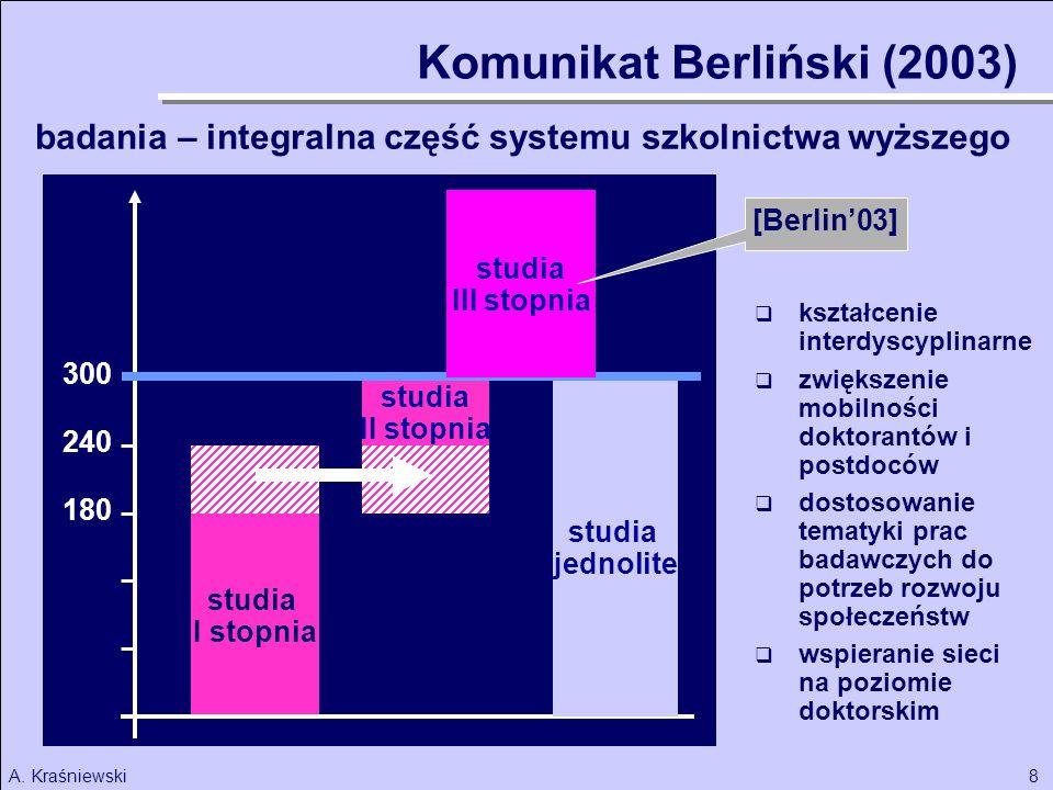 8A. Kraśniewski studia I stopnia studia II stopnia studia jednolite 180 240 300 Komunikat Berliński (2003) badania – integralna część systemu szkolnic