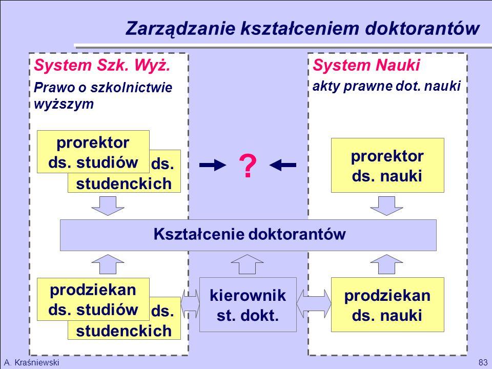 83A. Kraśniewski Kształcenie doktorantów Prawo o szkolnictwie wyższym Zarządzanie kształceniem doktorantów System Szk. Wyż. prorektor ds. nauki akty p