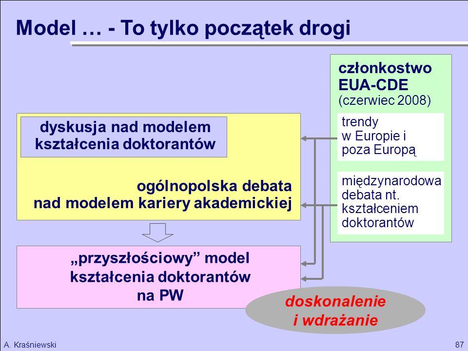 87A. Kraśniewski członkostwo EUA-CDE (czerwiec 2008) ogólnopolska debata nad modelem kariery akademickiej międzynarodowa debata nt. kształceniem dokto