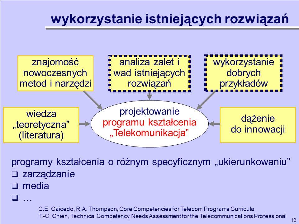 13 projektowanie programu kształcenia Telekomunikacja analiza zalet i wad istniejących rozwiązań wykorzystanie dobrych przykładów wiedza teoretyczna (