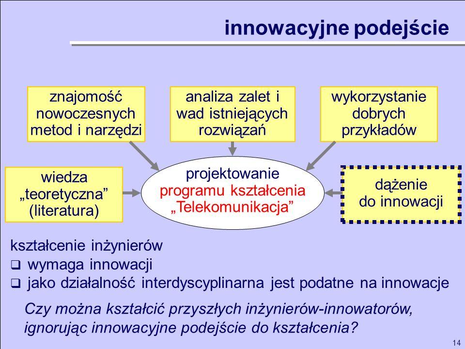 14 projektowanie programu kształcenia Telekomunikacja analiza zalet i wad istniejących rozwiązań wykorzystanie dobrych przykładów wiedza teoretyczna (