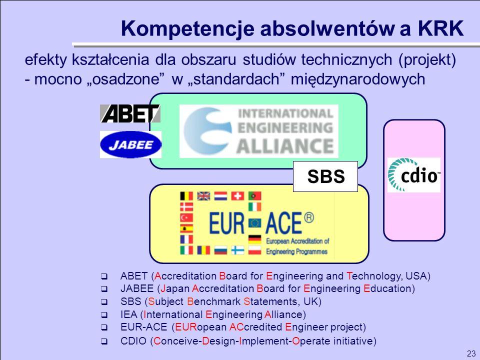 23 efekty kształcenia dla obszaru studiów technicznych (projekt) - mocno osadzone w standardach międzynarodowych Kompetencje absolwentów a KRK ABET (A