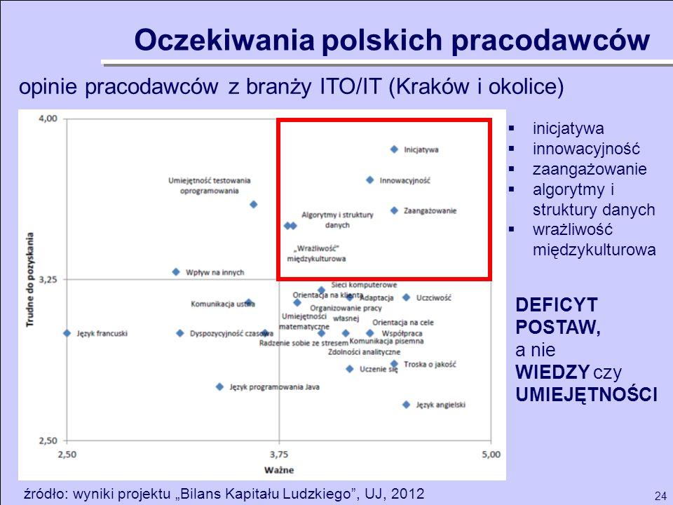 24 opinie pracodawców z branży ITO/IT (Kraków i okolice) Oczekiwania polskich pracodawców źródło: wyniki projektu Bilans Kapitału Ludzkiego, UJ, 2012