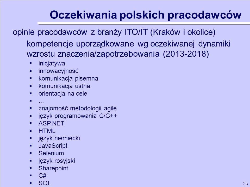 25 opinie pracodawców z branży ITO/IT (Kraków i okolice) Oczekiwania polskich pracodawców inicjatywa innowacyjność komunikacja pisemna komunikacja ust