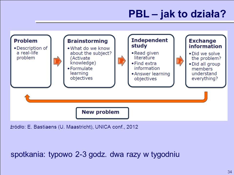 34 źródło: E. Bastiaens (U. Maastricht), UNICA conf., 2012 PBL – jak to działa? spotkania: typowo 2-3 godz. dwa razy w tygodniu