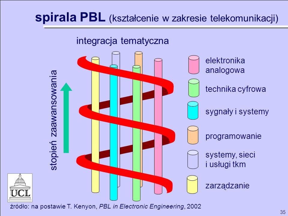35 integracja tematyczna elektronika analogowa technika cyfrowa sygnały i systemy programowanie systemy, sieci i usługi tkm zarządzanie źródło: na pos