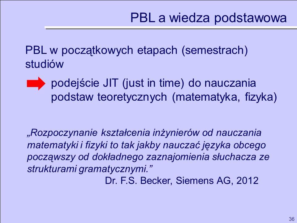 36 PBL w początkowych etapach (semestrach) studiów PBL a wiedza podstawowa podejście JIT (just in time) do nauczania podstaw teoretycznych (matematyka