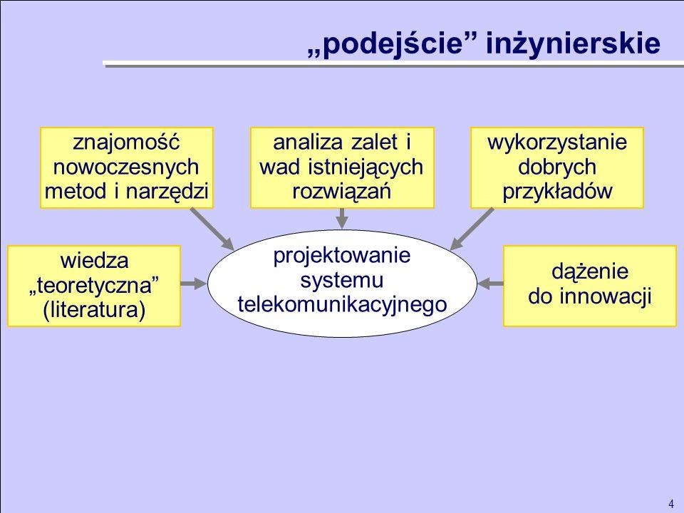 4 analiza zalet i wad istniejących rozwiązań wykorzystanie dobrych przykładów wiedza teoretyczna (literatura) znajomość nowoczesnych metod i narzędzi