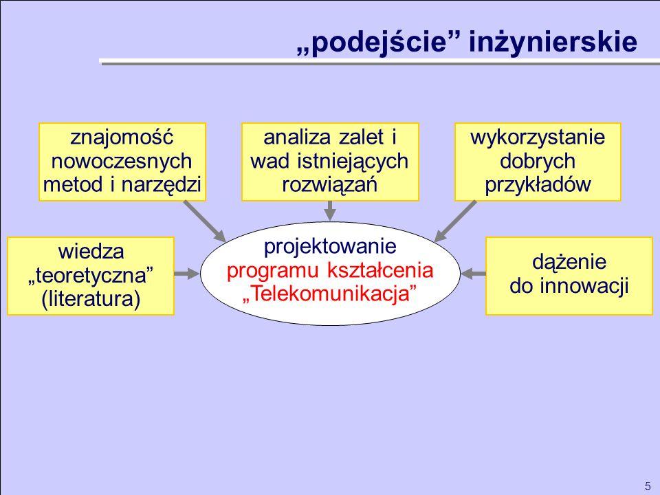5 projektowanie programu kształcenia Telekomunikacja analiza zalet i wad istniejących rozwiązań wykorzystanie dobrych przykładów wiedza teoretyczna (l