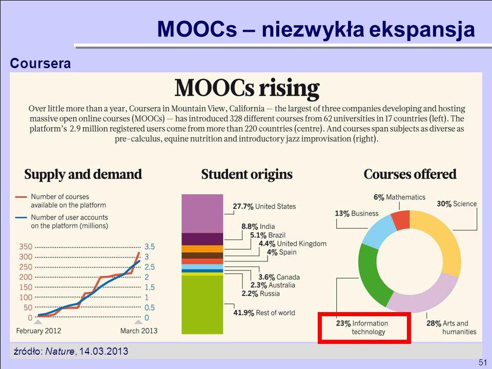 51 MOOCs – niezwykła ekspansja źródło: Nature, 14.03.2013 Coursera