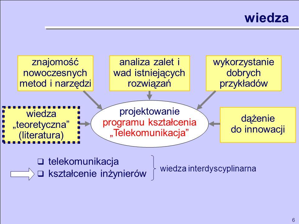 6 projektowanie programu kształcenia Telekomunikacja analiza zalet i wad istniejących rozwiązań wykorzystanie dobrych przykładów wiedza teoretyczna (l