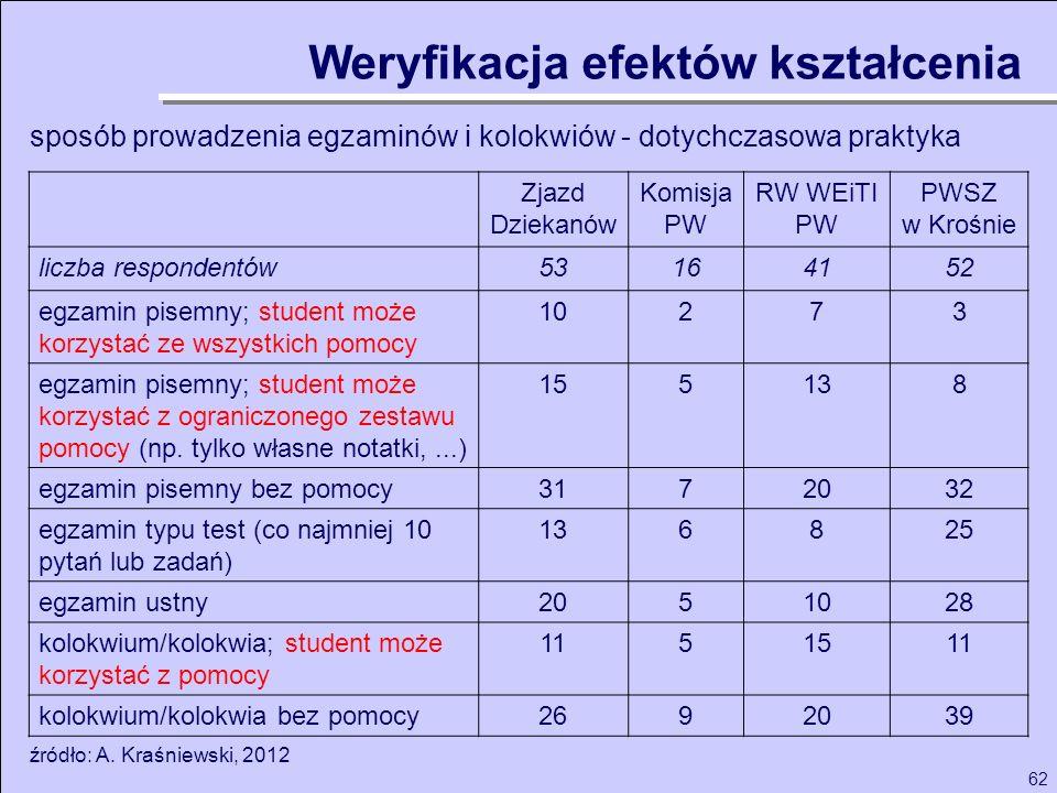 62 Zjazd Dziekanów Komisja PW RW WEiTI PW PWSZ w Krośnie liczba respondentów53164152 egzamin pisemny; student może korzystać ze wszystkich pomocy 1027