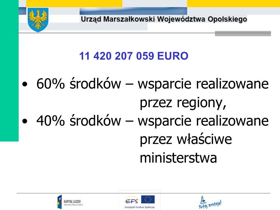 Urząd Marszałkowski Województwa Opolskiego 60% środków – wsparcie realizowane przez regiony, 40% środków – wsparcie realizowane przez właściwe ministe