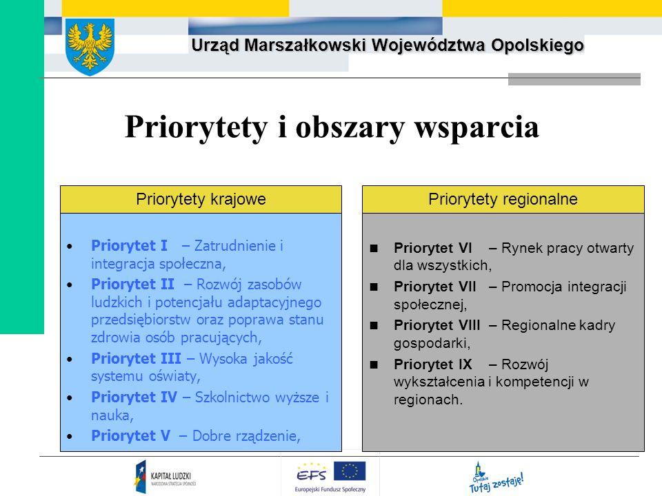 Urząd Marszałkowski Województwa Opolskiego Priorytety i obszary wsparcia Priorytet I – Zatrudnienie i integracja społeczna, Priorytet II – Rozwój zaso