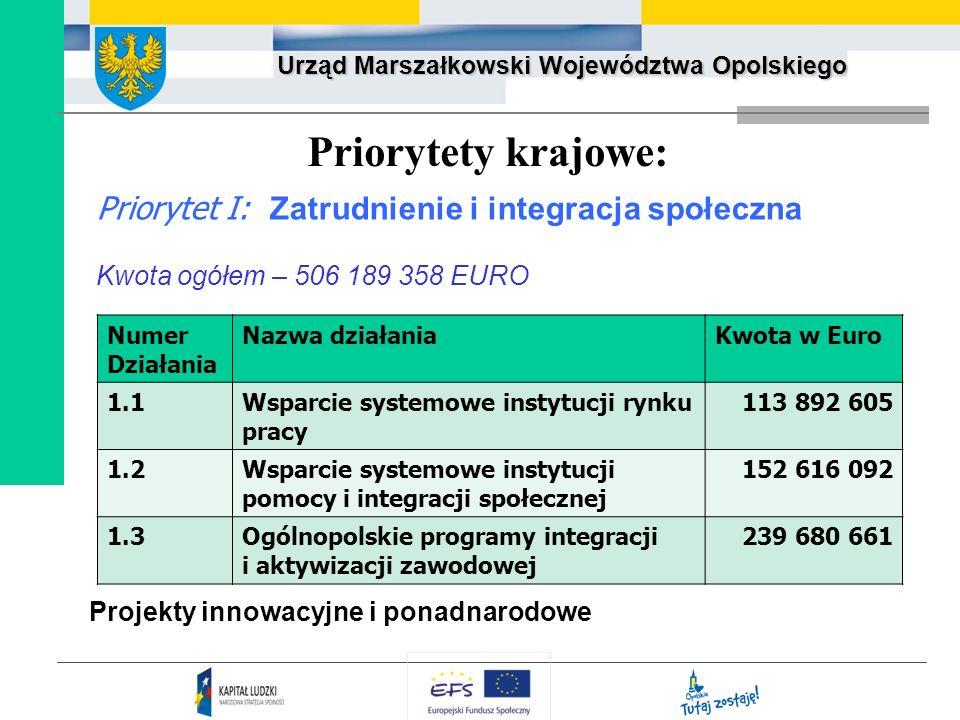 Urząd Marszałkowski Województwa Opolskiego Priorytety krajowe: Priorytet I: Zatrudnienie i integracja społeczna Kwota ogółem – 506 189 358 EURO Projek