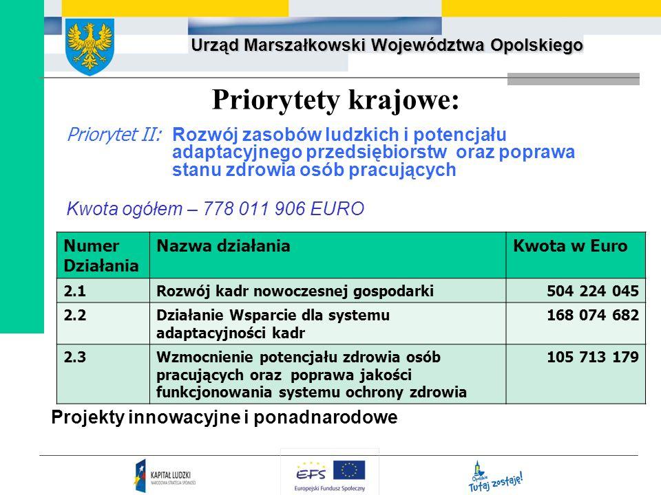Urząd Marszałkowski Województwa Opolskiego Priorytety krajowe: Priorytet II: Rozwój zasobów ludzkich i potencjału adaptacyjnego przedsiębiorstw oraz p