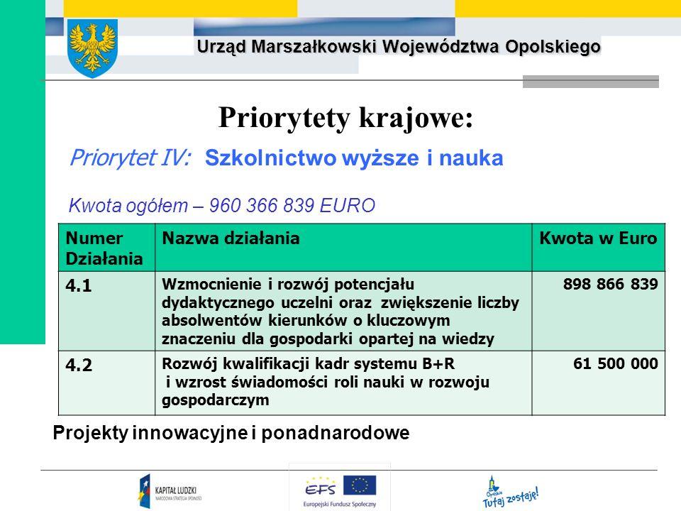 Urząd Marszałkowski Województwa Opolskiego Priorytety krajowe: Priorytet IV: Szkolnictwo wyższe i nauka Kwota ogółem – 960 366 839 EURO Projekty innow