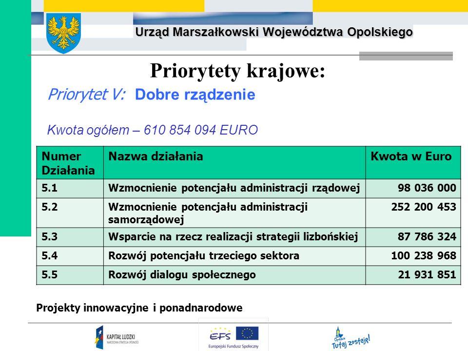 Urząd Marszałkowski Województwa Opolskiego Priorytety krajowe: Priorytet V: Dobre rządzenie Kwota ogółem – 610 854 094 EURO Projekty innowacyjne i pon