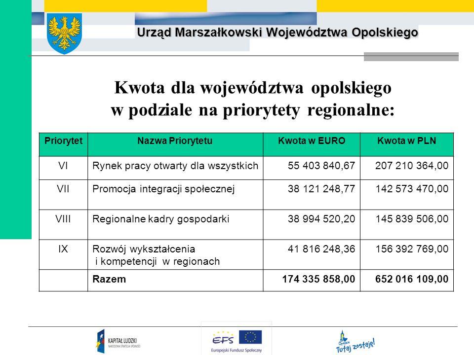 Urząd Marszałkowski Województwa Opolskiego Kwota dla województwa opolskiego w podziale na priorytety regionalne: PriorytetNazwa PriorytetuKwota w EURO