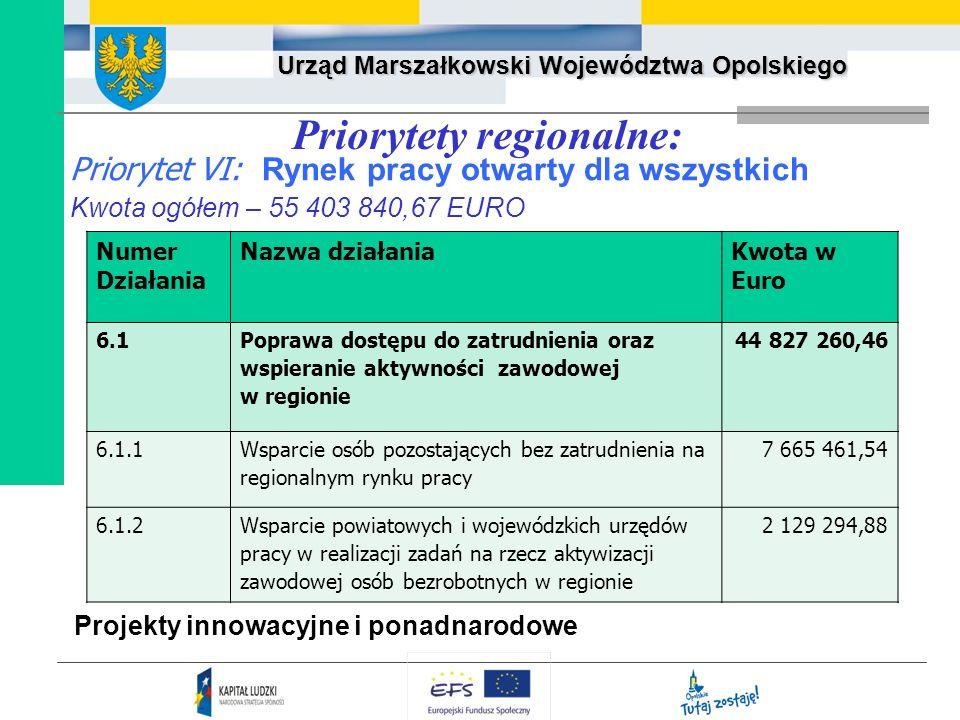 Urząd Marszałkowski Województwa Opolskiego Priorytety regionalne: Priorytet VI: Rynek pracy otwarty dla wszystkich Kwota ogółem – 55 403 840,67 EURO P