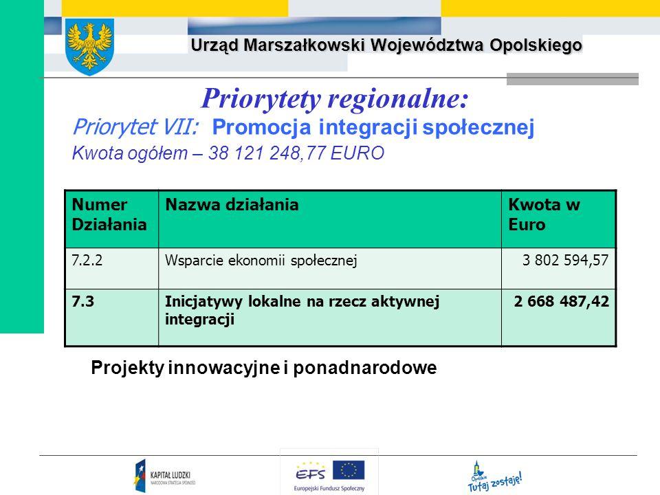 Urząd Marszałkowski Województwa Opolskiego Priorytety regionalne: Priorytet VII: Promocja integracji społecznej Kwota ogółem – 38 121 248,77 EURO Proj