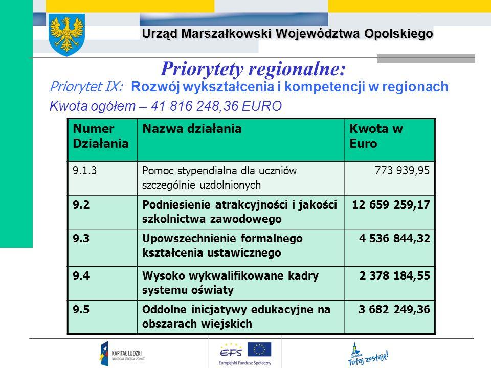 Urząd Marszałkowski Województwa Opolskiego Priorytet IX: Rozwój wykształcenia i kompetencji w regionach Kwota ogółem – 41 816 248,36 EURO Priorytety r