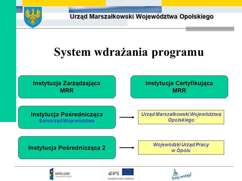 Urząd Marszałkowski Województwa Opolskiego System wdrażania programu Instytucja Certyfikująca MRR Urząd Marszałkowski Województwa Opolskiego Wojewódzk